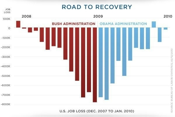 Road to recovery #tlot - US #Job Loss 2007 to now, still not good but curve trending up since #Obama took office.