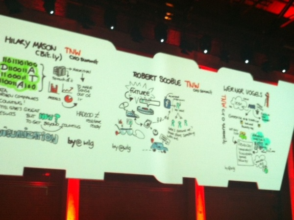 Visualization of #TNW2012 CxO Summit by @wilg