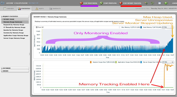ColdFusion Server Monitor: Memory Tracking Performance Impact