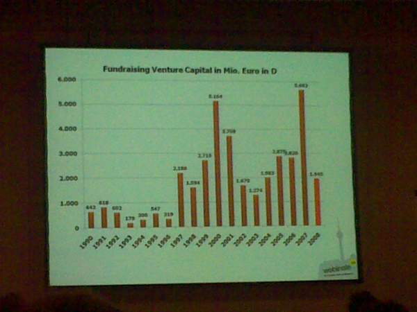 Venture capital in germany over the time #webinale